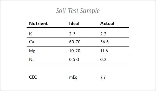 Soil Test Sample